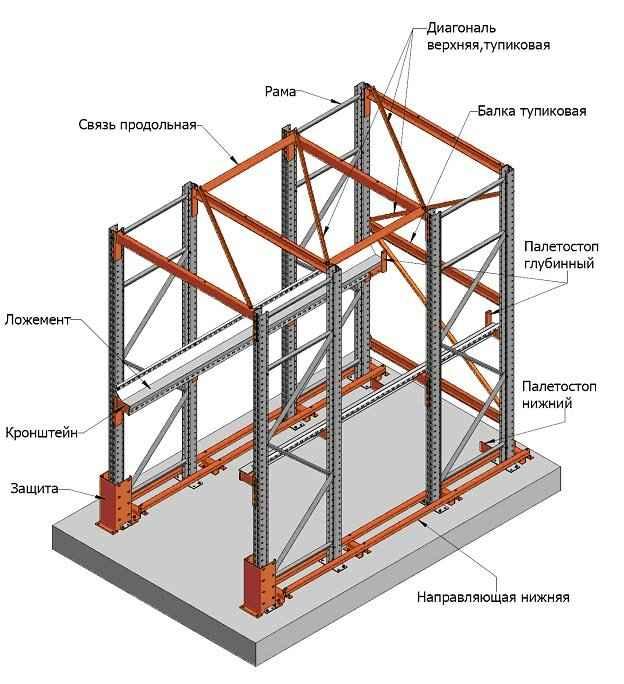 Конструкция глубинного стеллажа